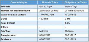 emissions-bons-obligations-tresor-togo