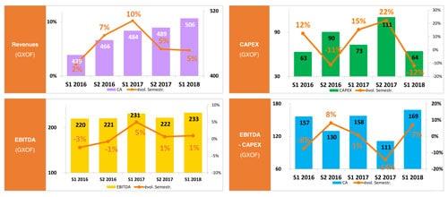 Principaux indicateurs résultats 1er semestre 2018 SONATEL