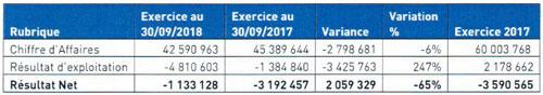 Activités UNILEVER CI au 3ème trimestre 2018
